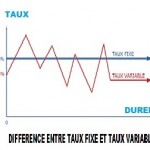 difference entre taux fixe et variable