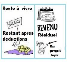 Différence  entre reste à vivre et revenu résiduel