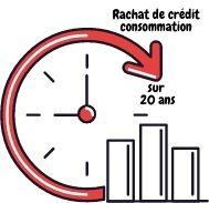 Rachat de crédit consommation sur 20 ans: est-ce possible ?