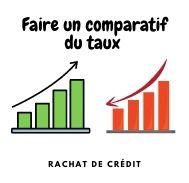 Faire un comparatif du taux de rachat de crédit